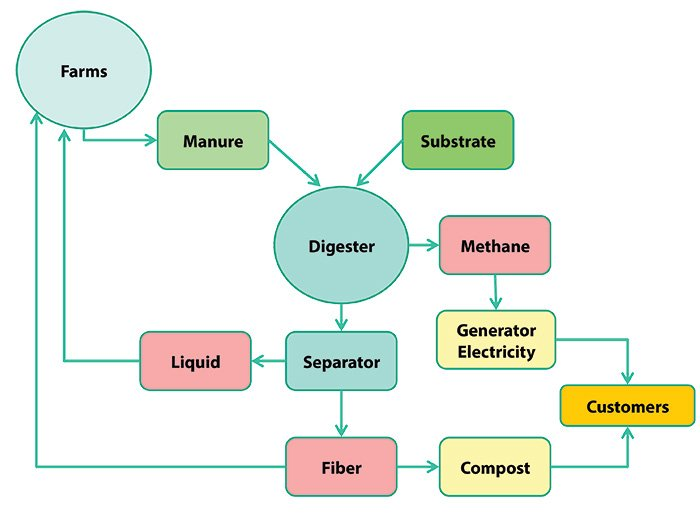 GL Dairy Biogas Project Flow Chart